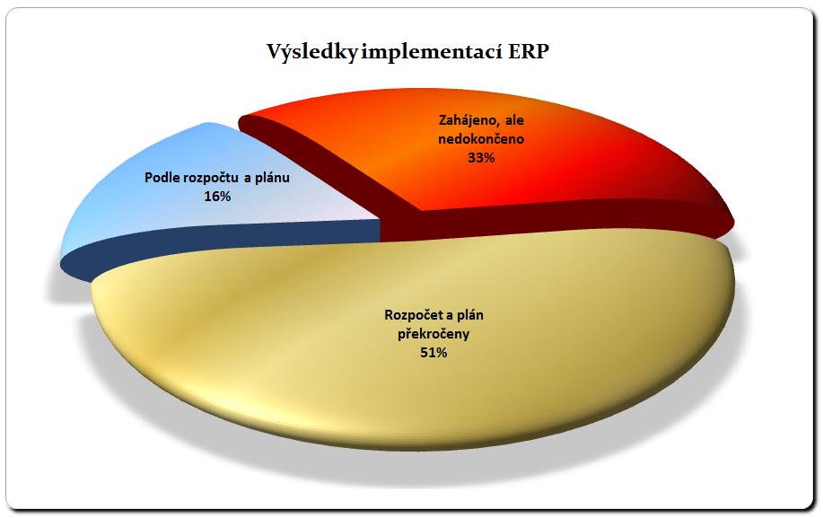 Graf implementaci 7