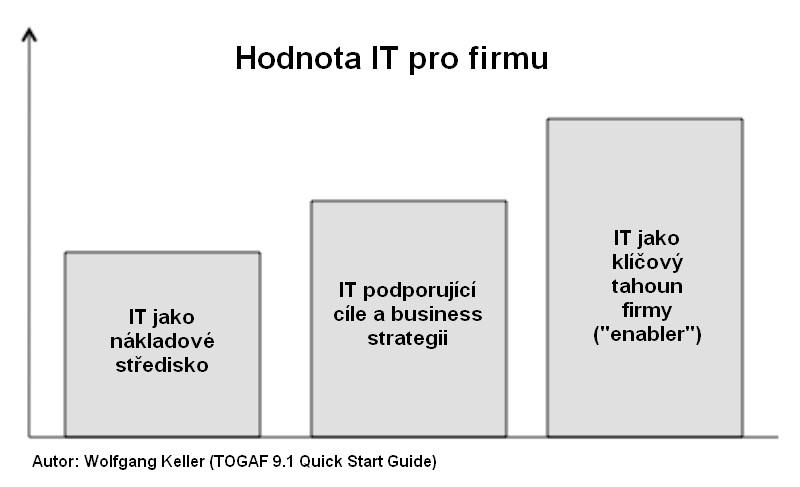 Hodnota-IT-pro-firmu-TOGAF-Enterprise-Architect